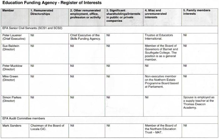 EFA register of interests Page 1